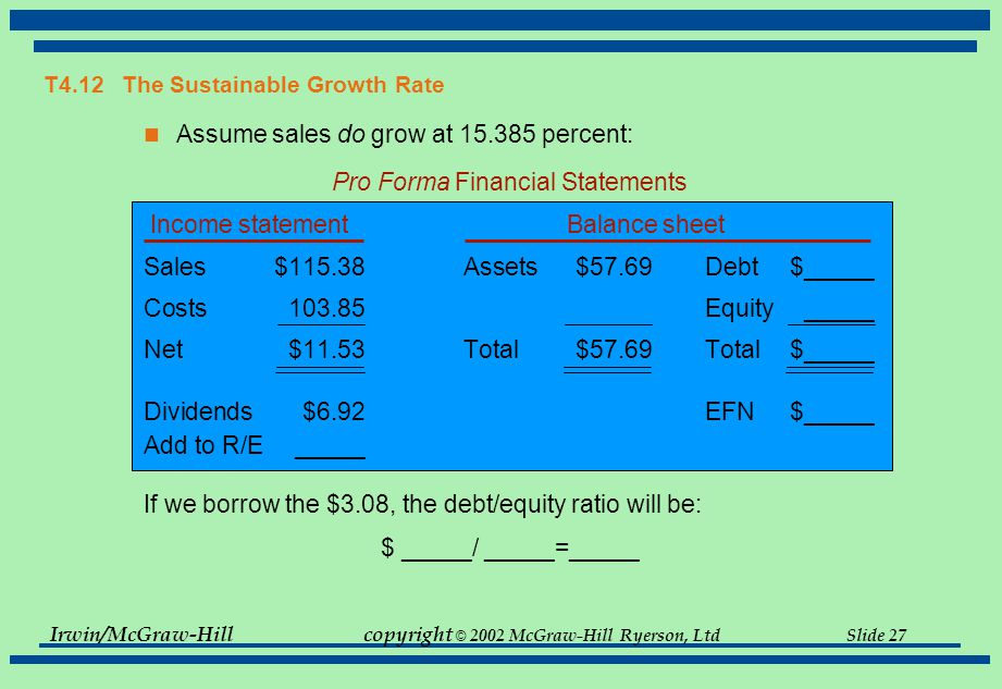 Irwin/McGraw-Hillcopyright © 2002 McGraw-Hill Ryerson, Ltd Slide 27 Assume sales do grow at 15.385 percent: Pro Forma Financial Statements Income statement Balance sheet Sales$115.38Assets$57.69Debt$_____ Costs103.85Equity_____ Net$11.53Total$57.69Total$_____ Dividends$6.92EFN$_____ Add to R/E_____ If we borrow the $3.08, the debt/equity ratio will be: $ _____/ _____=_____ T4.12 The Sustainable Growth Rate