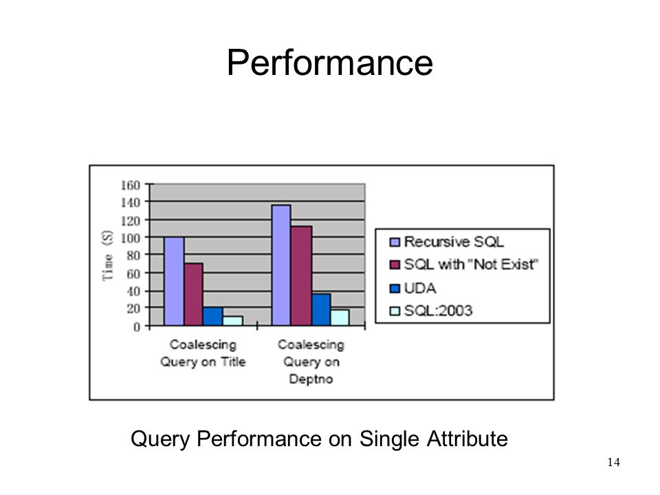 14 Performance Query Performance on Single Attribute