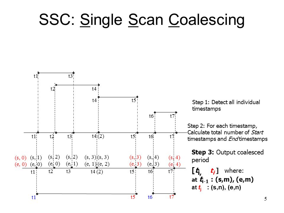 5 SSC: Single Scan Coalescing t6t7 t1t3 t2t4 t5t4 t1t5t2t3 t4 (2) t6t7 Step 1: Detect all individual timestamps t5 t1 t2t3 t4 (2) (s, 1) (e, 0) (s, 3) (e, 1) (e, 2) (s, 3) (e, 3) t6t7 (s, 4) (e, 3) (s, 4) (e, 4) (s, 0) (e, 0) (s, 2) (e, 0) (s, 2) (e, 1) Step 2: For each timestamp, Calculate total number of Start timestamps and End timestamps t1 t5 t6 t7 Step 3: Output coalesced period [t i, t i ] where: at t i-1 : (s,m), (e,m) at t j : (s,n), (e,n)