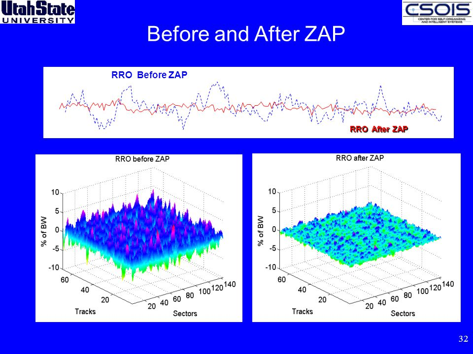 32 Before and After ZAP RRO Before ZAP RRO After ZAP