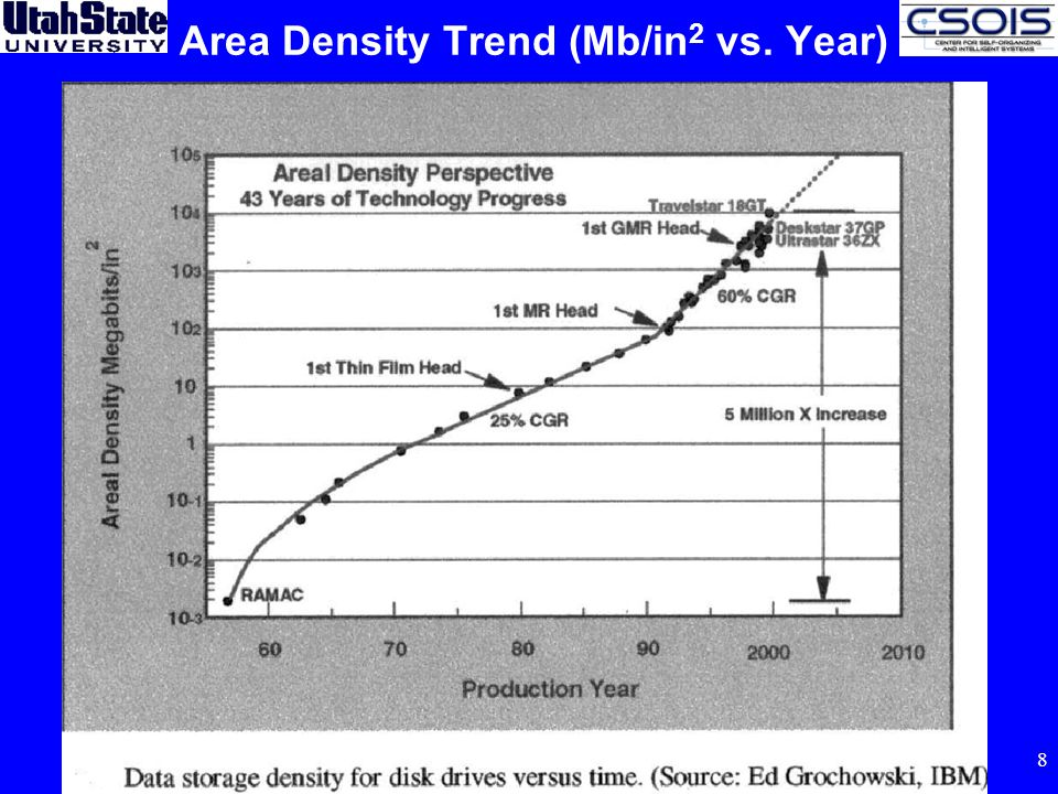 8 Area Density Trend (Mb/in 2 vs. Year)