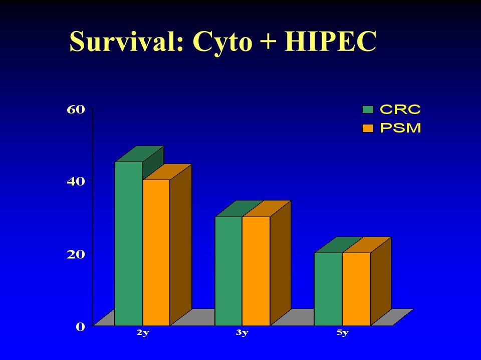 Survival: Cyto + HIPEC