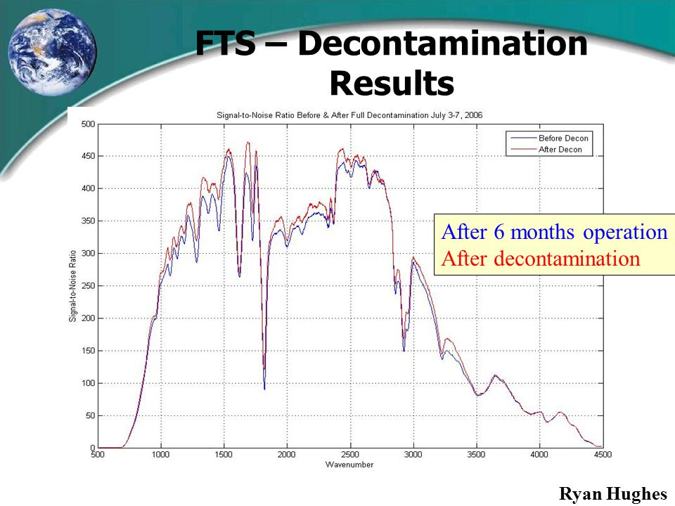 FTS – Decontamination Results After 6 months operation After decontamination Ryan Hughes