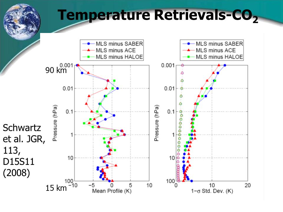 Temperature Retrievals-CO 2 90 km 15 km Schwartz et al. JGR, 113, D15S11 (2008)