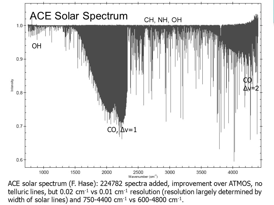 ACE solar spectrum (F. Hase): 224782 spectra added, improvement over ATMOS, no telluric lines, but 0.02 cm -1 vs 0.01 cm -1 resolution (resolution lar