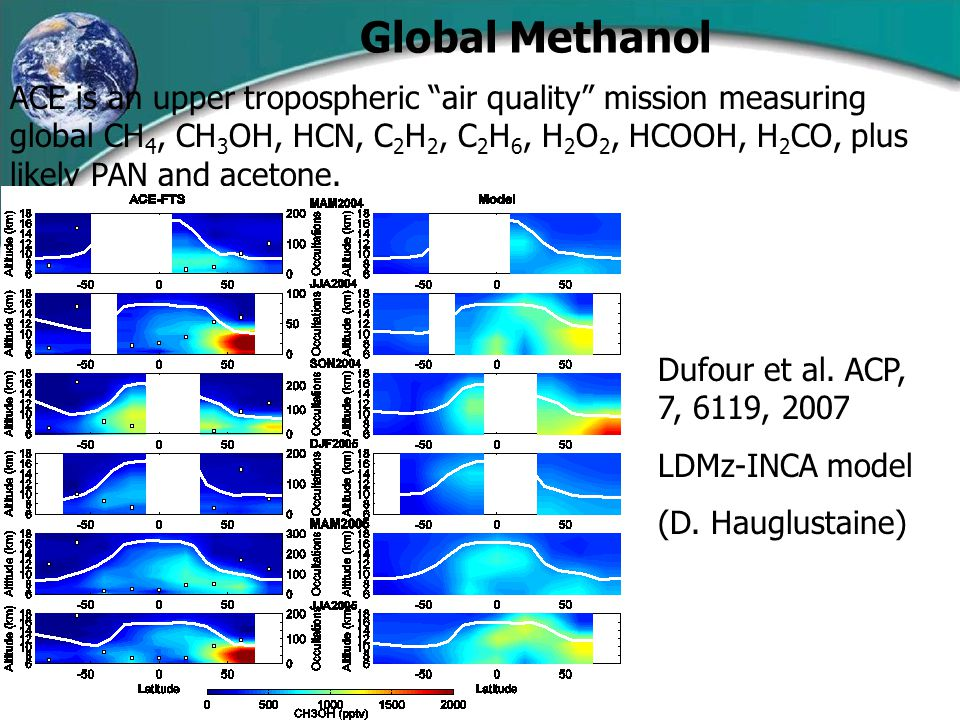 Global Methanol Dufour et al. ACP, 7, 6119, 2007 LDMz-INCA model (D.