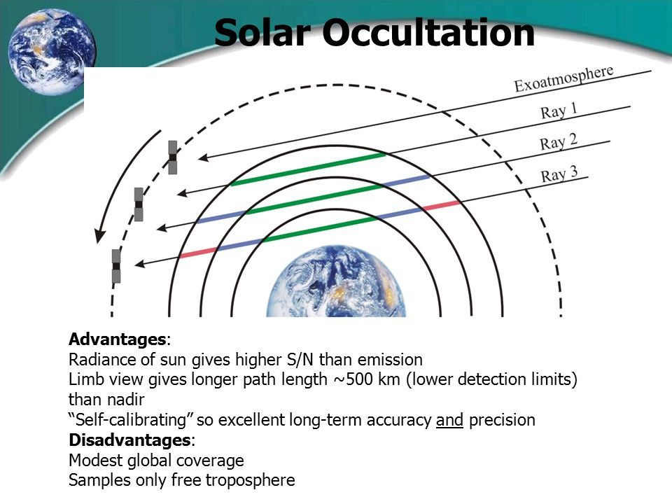 Solar Occultation Advantages: Radiance of sun gives higher S/N than emission Limb view gives longer path length ~500 km (lower detection limits) than nadir Self-calibrating so excellent long-term accuracy and precision Disadvantages: Modest global coverage Samples only free troposphere