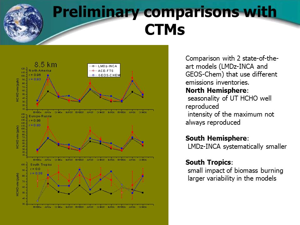 Preliminary comparisons with CTMs Comparison with 2 state-of-the- art models (LMDz-INCA and GEOS-Chem) that use different emissions inventories.