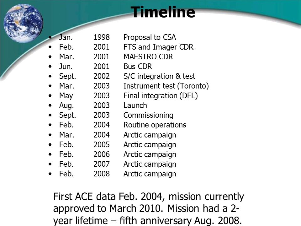 Timeline  Jan.1998Proposal to CSA  Feb. 2001FTS and Imager CDR  Mar.