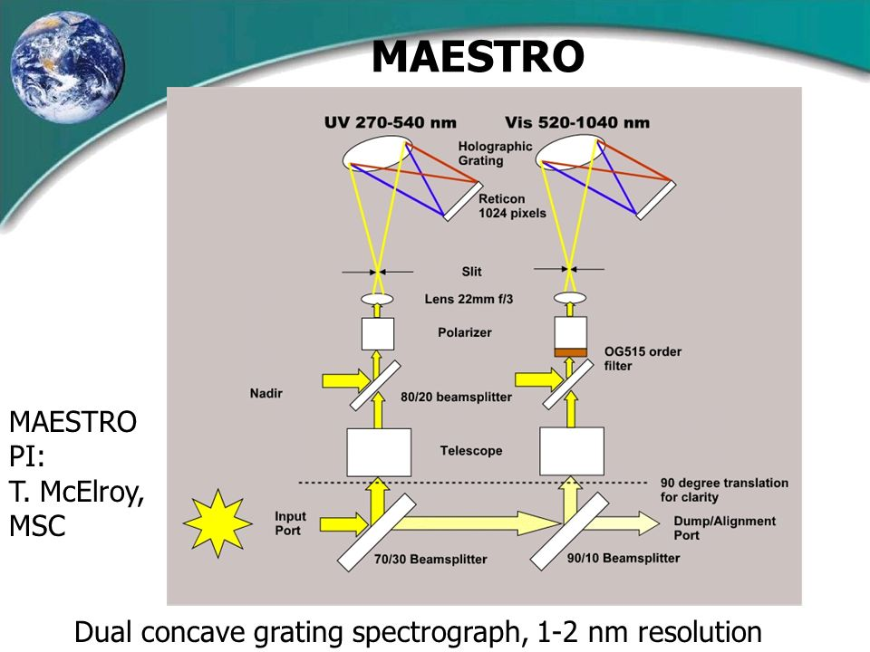 MAESTRO Dual concave grating spectrograph, 1-2 nm resolution MAESTRO PI: T. McElroy, MSC