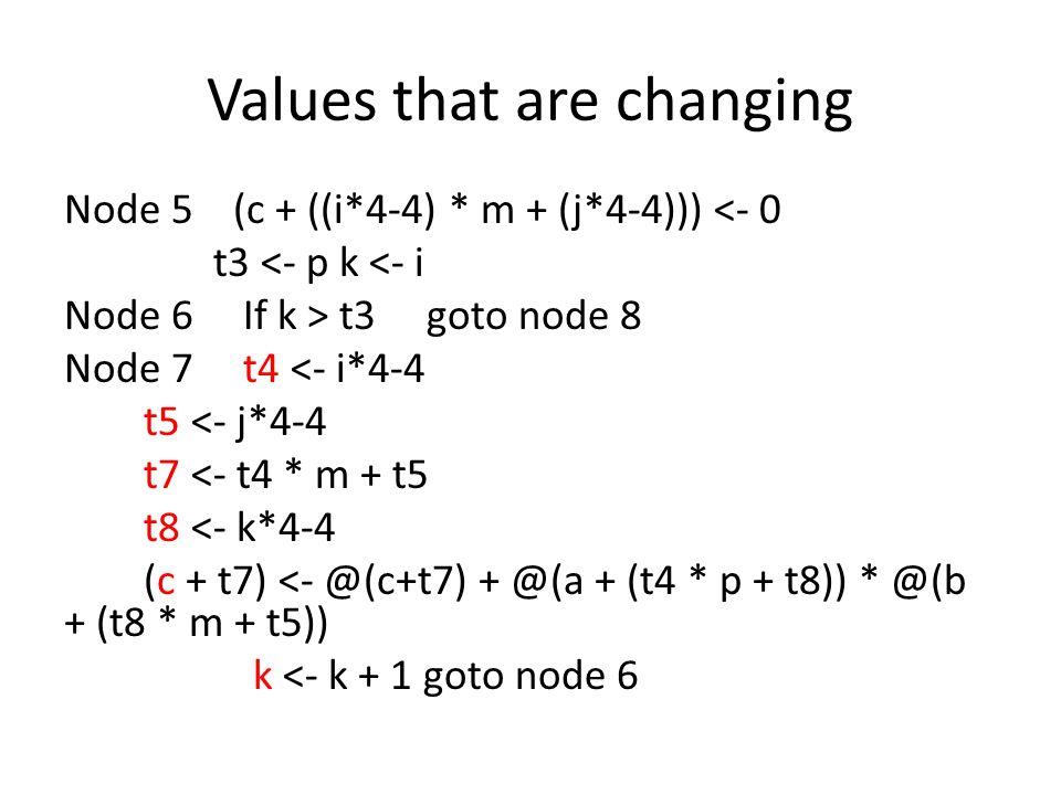 Values that are changing Node 5 (c + ((i*4-4) * m + (j*4-4))) <- 0 t3 <- p k <- i Node 6 If k > t3 goto node 8 Node 7 t4 <- i*4-4 t5 <- j*4-4 t7 <- t4