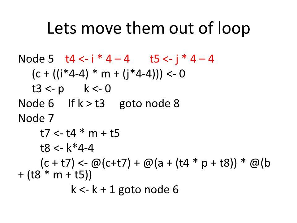 Lets move them out of loop Node 5 t4 <- i * 4 – 4 t5 <- j * 4 – 4 (c + ((i*4-4) * m + (j*4-4))) <- 0 t3 <- p k <- 0 Node 6 If k > t3 goto node 8 Node
