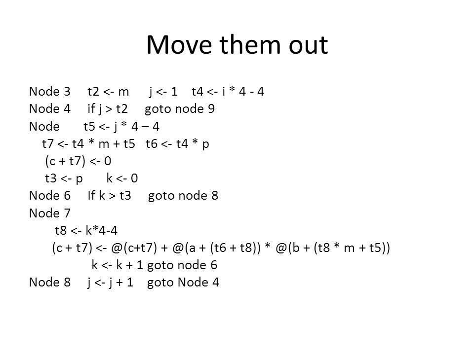 Move them out Node 3 t2 <- m j <- 1 t4 <- i * 4 - 4 Node 4 if j > t2 goto node 9 Node t5 <- j * 4 – 4 t7 <- t4 * m + t5 t6 <- t4 * p (c + t7) <- 0 t3 <- p k <- 0 Node 6 If k > t3 goto node 8 Node 7 t8 <- k*4-4 (c + t7) <- @(c+t7) + @(a + (t6 + t8)) * @(b + (t8 * m + t5)) k <- k + 1 goto node 6 Node 8 j <- j + 1 goto Node 4