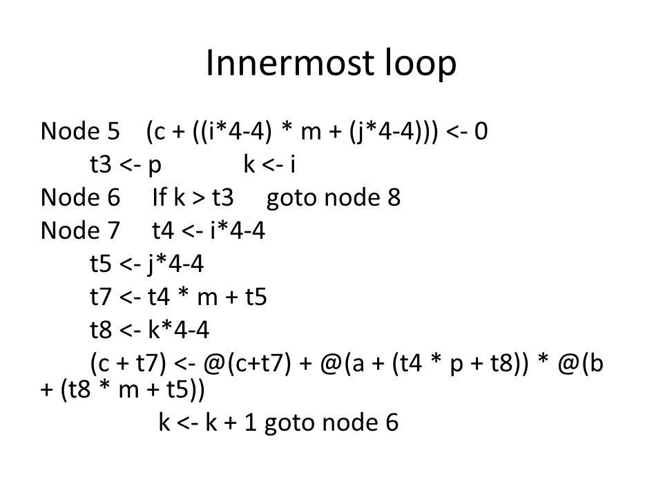 Innermost loop Node 5 (c + ((i*4-4) * m + (j*4-4))) <- 0 t3 <- p k <- i Node 6 If k > t3 goto node 8 Node 7 t4 <- i*4-4 t5 <- j*4-4 t7 <- t4 * m + t5 t8 <- k*4-4 (c + t7) <- @(c+t7) + @(a + (t4 * p + t8)) * @(b + (t8 * m + t5)) k <- k + 1 goto node 6