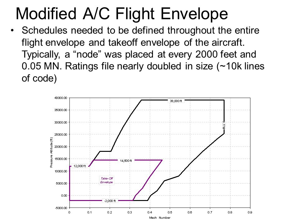 Modified A/C Flight Envelope Schedules needed to be defined throughout the entire flight envelope and takeoff envelope of the aircraft.