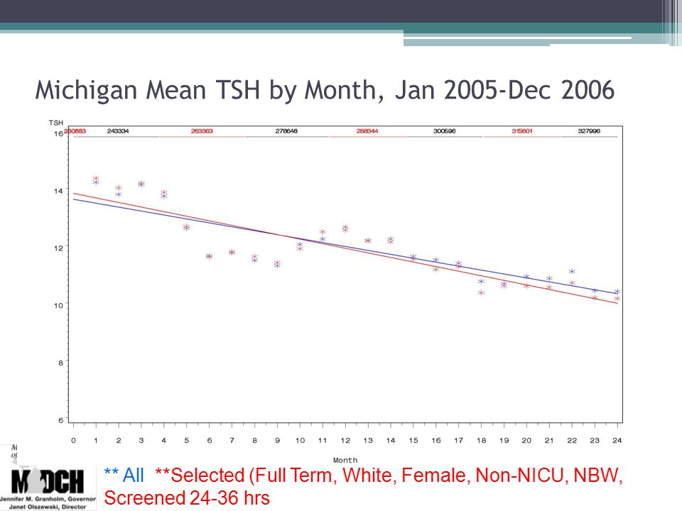 Michigan Mean TSH by Month, Jan 2005-Dec 2006 ** All **Selected (Full Term, White, Female, Non-NICU, NBW, Screened 24-36 hrs