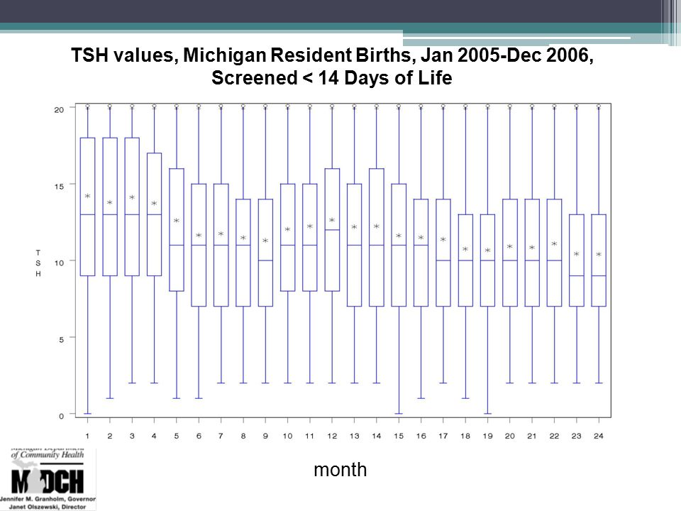 TSH values, Michigan Resident Births, Jan 2005-Dec 2006, Screened < 14 Days of Life month