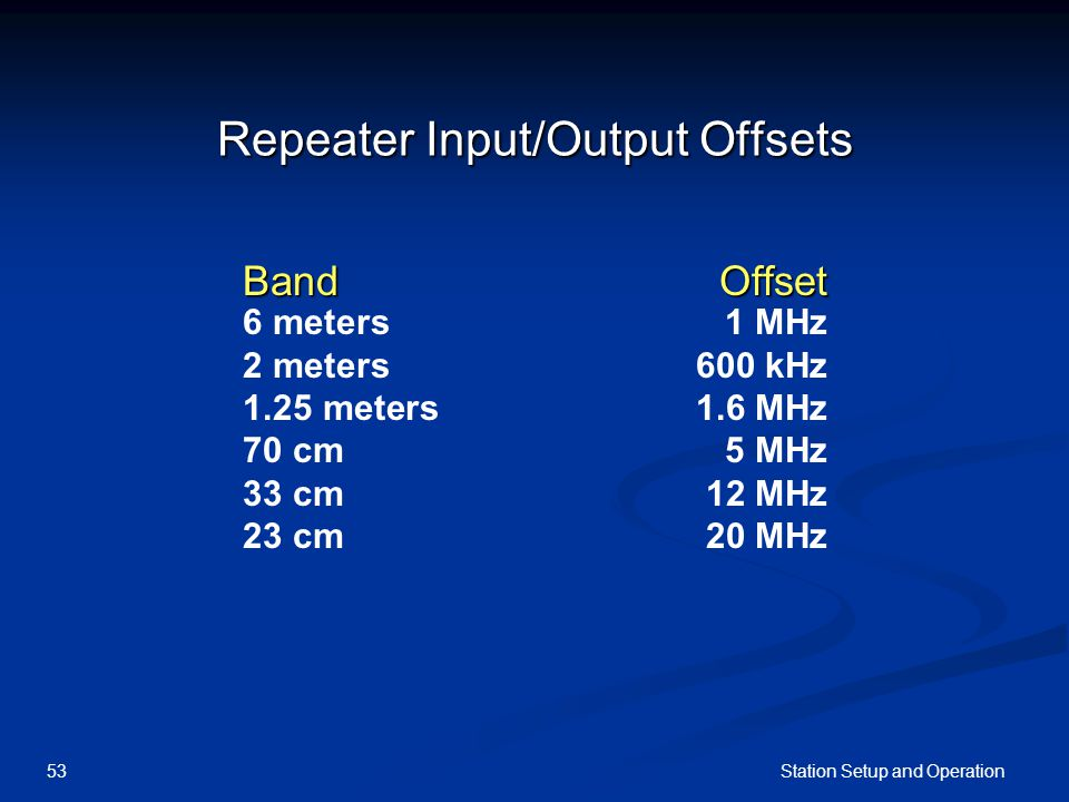 Station Setup and Operation53 Repeater Input/Output Offsets BandOffset 6 meters1 MHz 2 meters600 kHz 1.25 meters1.6 MHz 70 cm5 MHz 33 cm12 MHz 23 cm20 MHz