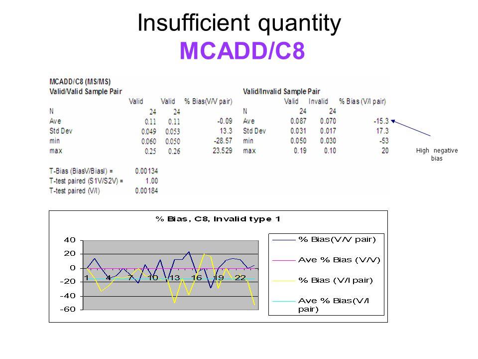 Insufficient quantity MCADD/C8 High negative bias