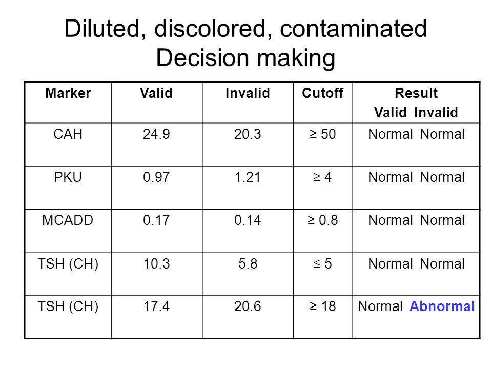 Diluted, discolored, contaminated Decision making MarkerValidInvalidCutoffResult Valid Invalid CAH24.920.3≥ 50Normal PKU0.971.21≥ 4Normal MCADD0.170.1