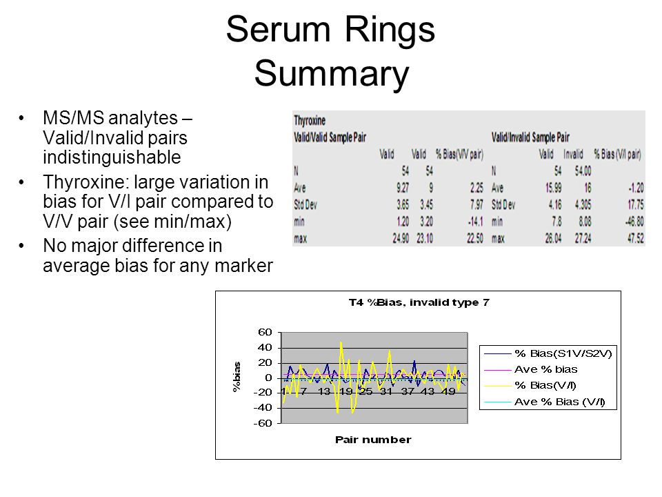 Serum Rings Summary MS/MS analytes – Valid/Invalid pairs indistinguishable Thyroxine: large variation in bias for V/I pair compared to V/V pair (see m