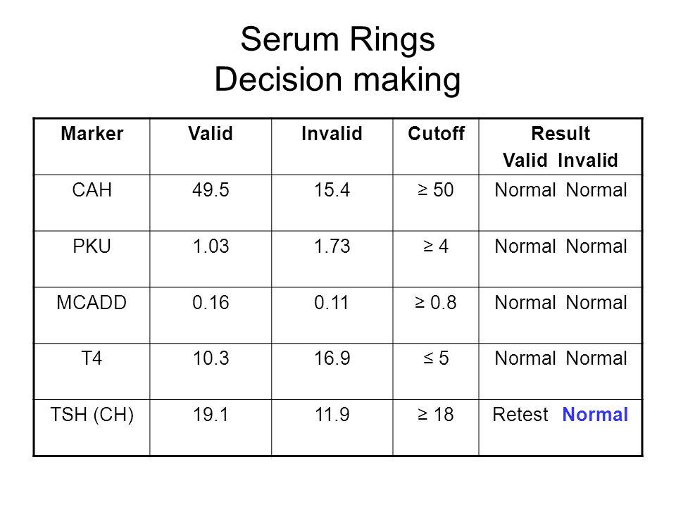 Serum Rings Decision making MarkerValidInvalidCutoffResult Valid Invalid CAH49.515.4≥ 50Normal PKU1.031.73≥ 4Normal MCADD0.160.11≥ 0.8Normal T410.316.9≤ 5Normal TSH (CH)19.111.9≥ 18Retest Normal