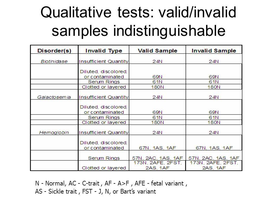 Qualitative tests: valid/invalid samples indistinguishable N - Normal, AC - C-trait, AF - A>F, AFE - fetal variant, AS - Sickle trait, FST - J, N, or Bart's variant