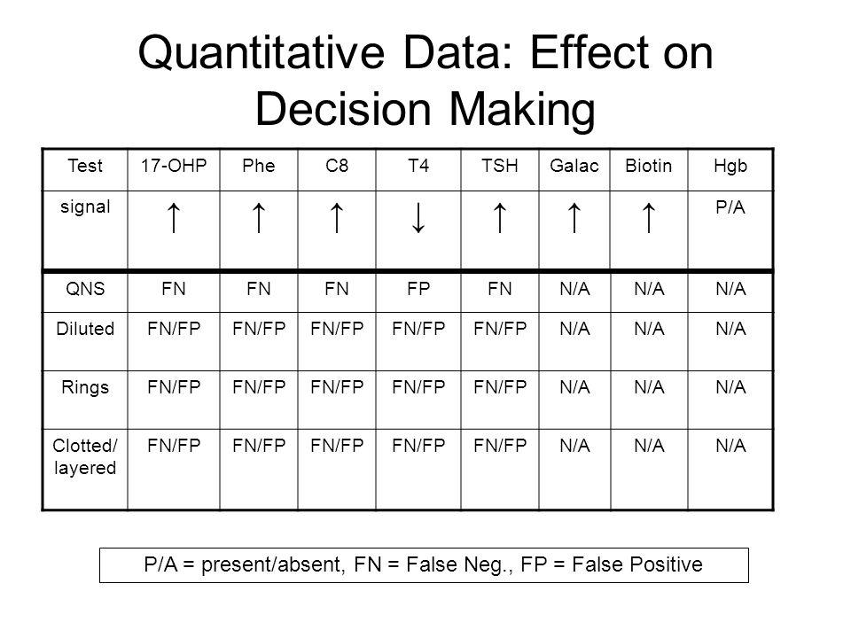 Quantitative Data: Effect on Decision Making Test17-OHPPheC8T4TSHGalacBiotinHgb signal ↑↑↑↓↑↑↑ P/A QNSFN FPFNN/A DilutedFN/FP N/A RingsFN/FP N/A Clotted/ layered FN/FP N/A P/A = present/absent, FN = False Neg., FP = False Positive