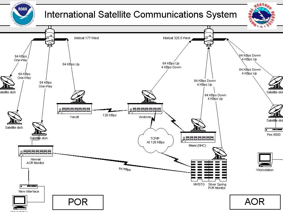 ISCS Network Hub Configurations