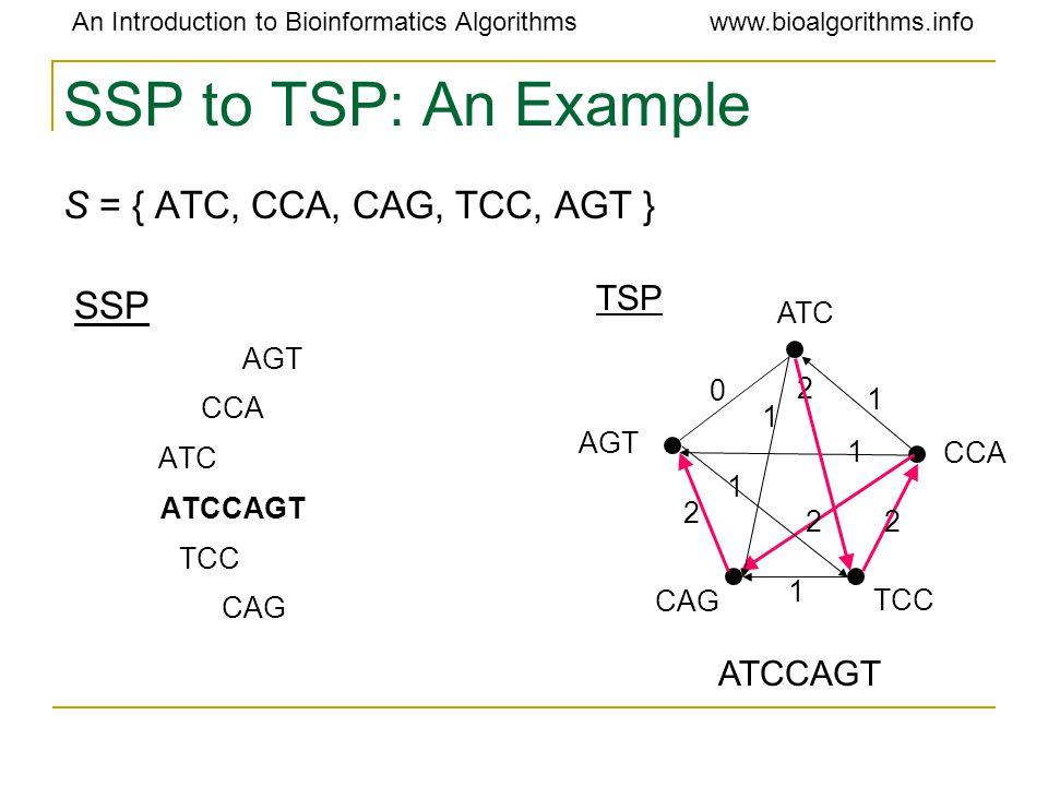 An Introduction to Bioinformatics Algorithmswww.bioalgorithms.info SSP to TSP: An Example S = { ATC, CCA, CAG, TCC, AGT } SSP AGT CCA ATC ATCCAGT TCC CAG ATCCAGT TSP ATC CCA TCC AGT CAG 2 22 2 1 1 1 0 1 1