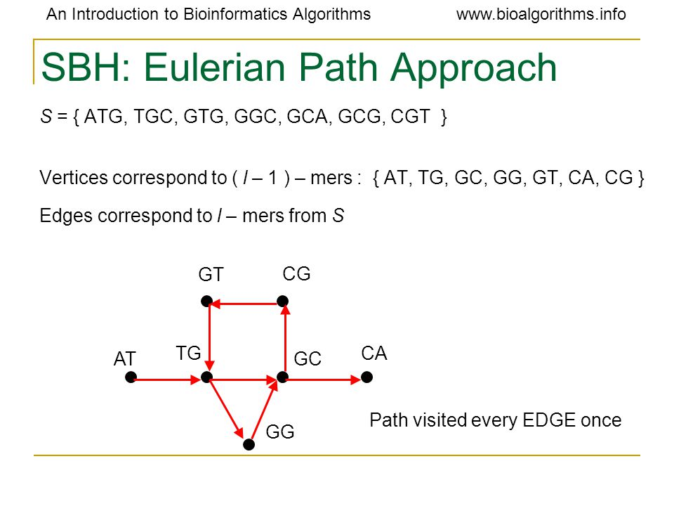 An Introduction to Bioinformatics Algorithmswww.bioalgorithms.info SBH: Eulerian Path Approach S = { ATG, TGC, GTG, GGC, GCA, GCG, CGT } Vertices corr