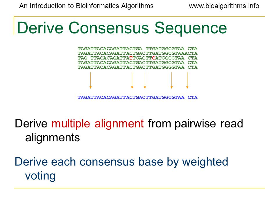An Introduction to Bioinformatics Algorithmswww.bioalgorithms.info Derive Consensus Sequence Derive multiple alignment from pairwise read alignments TAGATTACACAGATTACTGA TTGATGGCGTAA CTA TAGATTACACAGATTACTGACTTGATGGCGTAAACTA TAG TTACACAGATTATTGACTTCATGGCGTAA CTA TAGATTACACAGATTACTGACTTGATGGCGTAA CTA TAGATTACACAGATTACTGACTTGATGGGGTAA CTA TAGATTACACAGATTACTGACTTGATGGCGTAA CTA Derive each consensus base by weighted voting