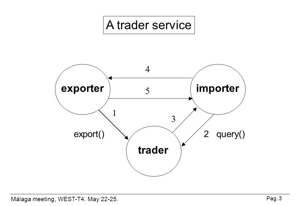 Málaga meeting, WEST-T4.May 22-25. Pag. 24 COTStrader: Importing...