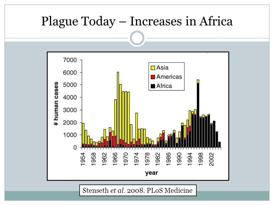 Plague Today – Increases in Africa Stenseth et al. 2008. PLoS Medicine