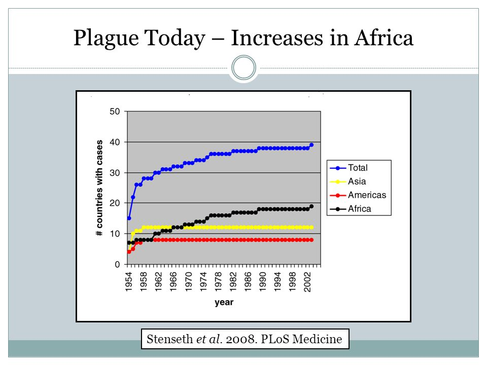 Plague Today – Increases in Africa Stenseth et al. 2008. PLoS Medicine