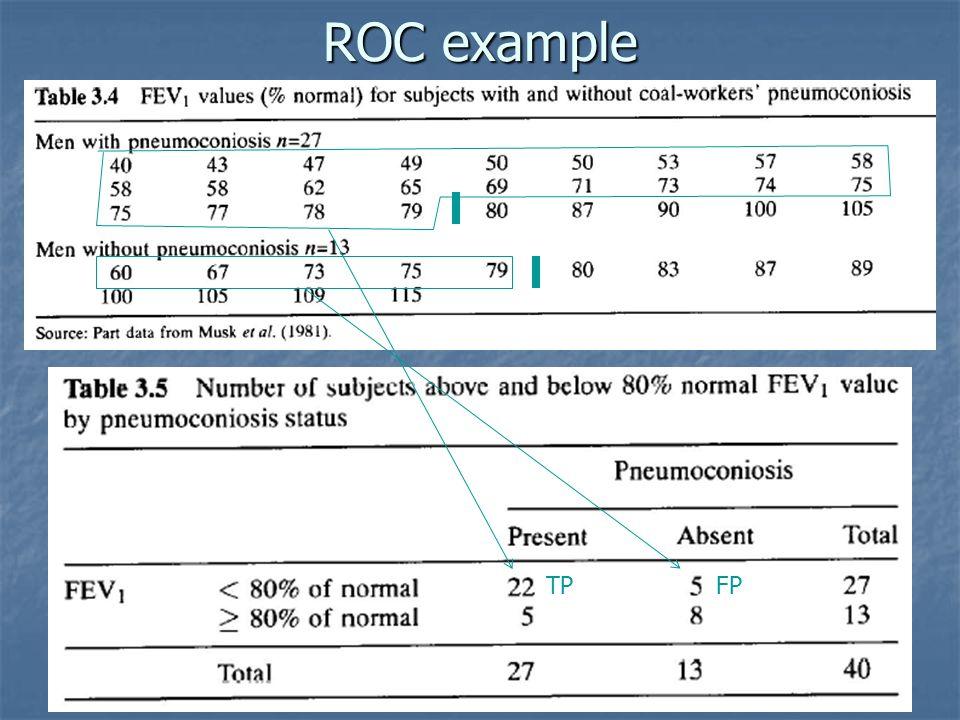ROC example TP FP