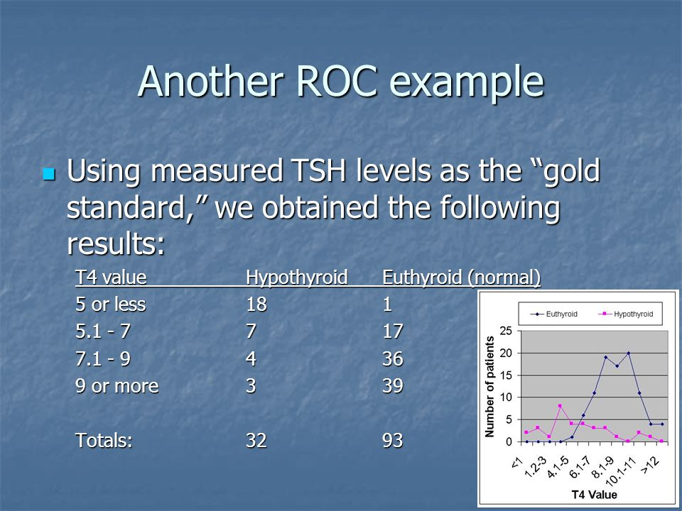 Another ROC example Using measured TSH levels as the gold standard, we obtained the following results: Using measured TSH levels as the gold standard, we obtained the following results: T4 value Hypothyroid Euthyroid (normal) 5 or less or more 3 39 Totals: 32 93