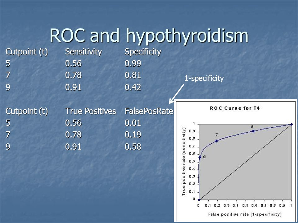 ROC and hypothyroidism Cutpoint (t) Sensitivity Specificity Cutpoint (t) True Positives FalsePosRate specificity