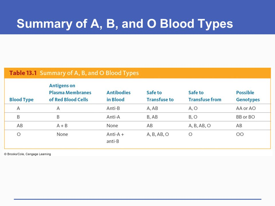 Summary of A, B, and O Blood Types