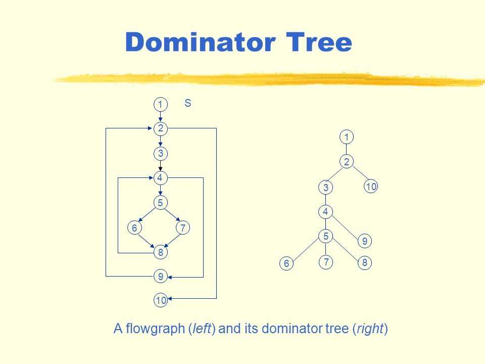 Immediate Dominators and Dominator Tree Node M is the immediate dominator of node N ==> Node M must be the last dominator of N on any path from the start node to N.