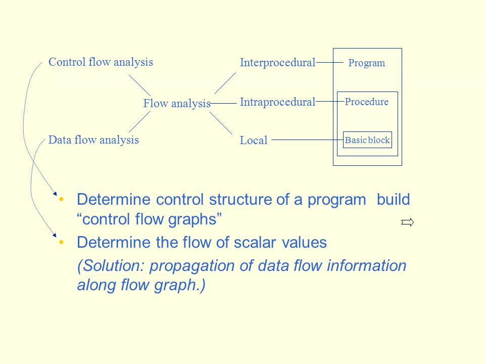 Dominators and CFGs Taken largely from University of Delaware Compiler Notes \course\cpeg421-05s\Topic2.ppt