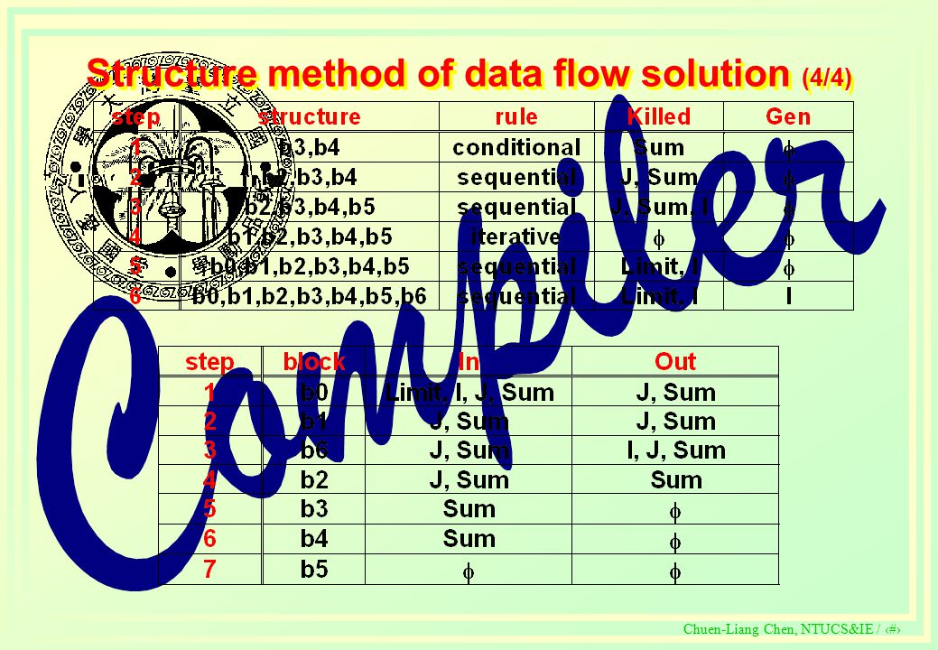c Chuen-Liang Chen, NTUCS&IE / 340 Structure method of data flow solution (4/4)