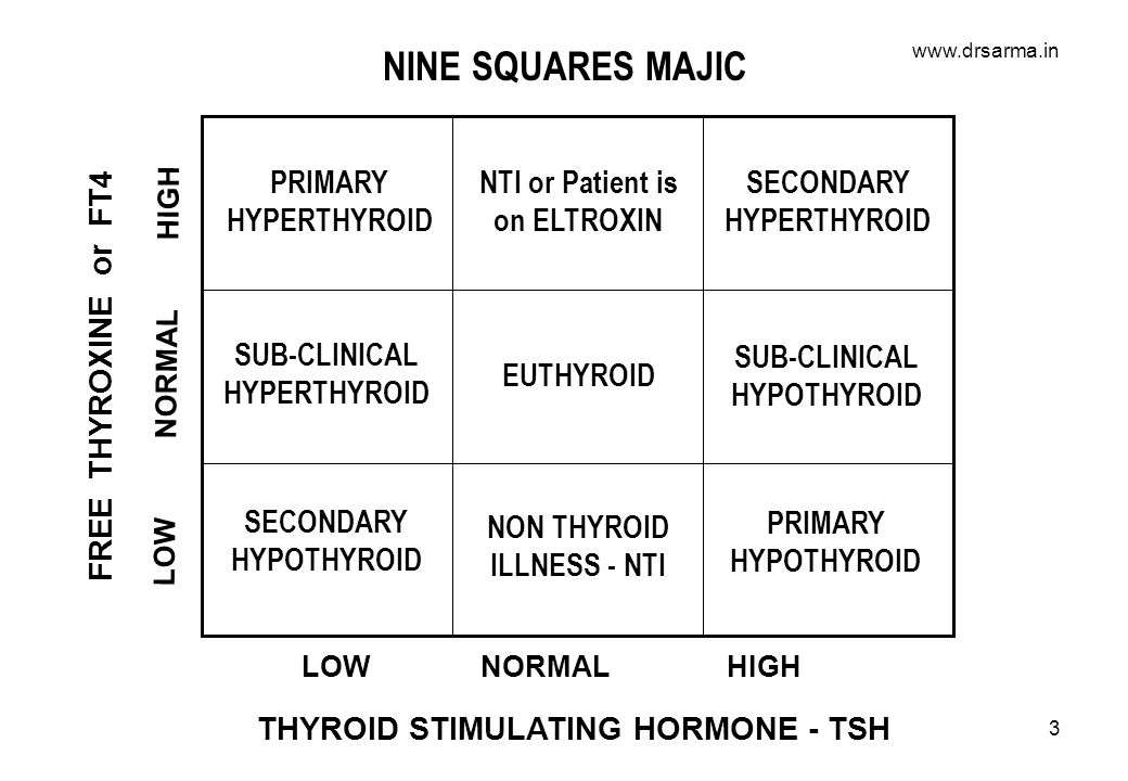 www.drsarma.in 3 LOW NORMAL HIGH FREE THYROXINE or FT4 EUTHYROID SUB-CLINICAL HYPERTHYROID NON THYROID ILLNESS - NTI NTI or Patient is on ELTROXIN SUB-CLINICAL HYPOTHYROID SECONDARY HYPERTHYROID SECONDARY HYPOTHYROID PRIMARY HYPERTHYROID PRIMARY HYPOTHYROID LOW NORMAL HIGH THYROID STIMULATING HORMONE - TSH NINE SQUARES MAJIC