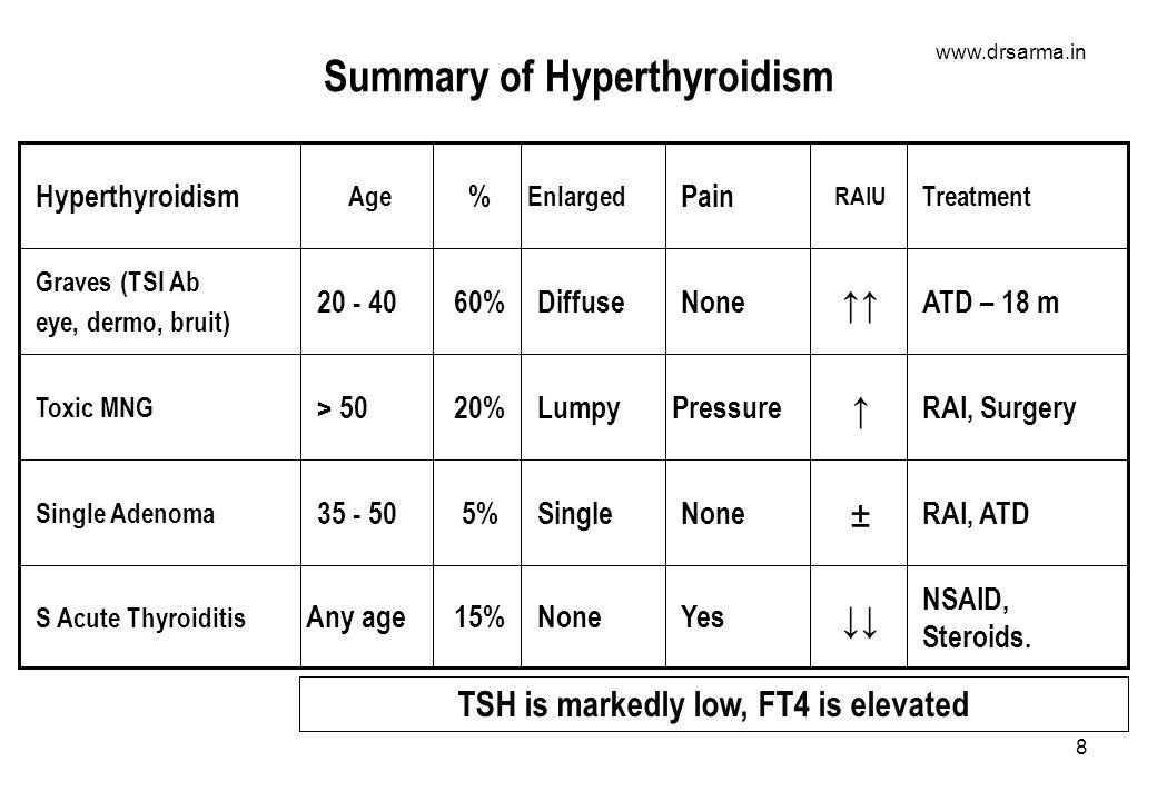 www.drsarma.in 8 Summary of Hyperthyroidism Any age 35 - 50 > 50 20 - 40 Age 15% 5% 20% 60% % Treatment RAIU Pain Enlarged Hyperthyroidism NSAID, Steroids.