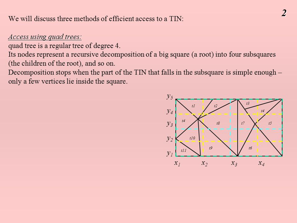 Access using quad trees: We will discuss three methods of efficient access to a TIN: Access using quad trees: quad tree is a regular tree of degree 4.