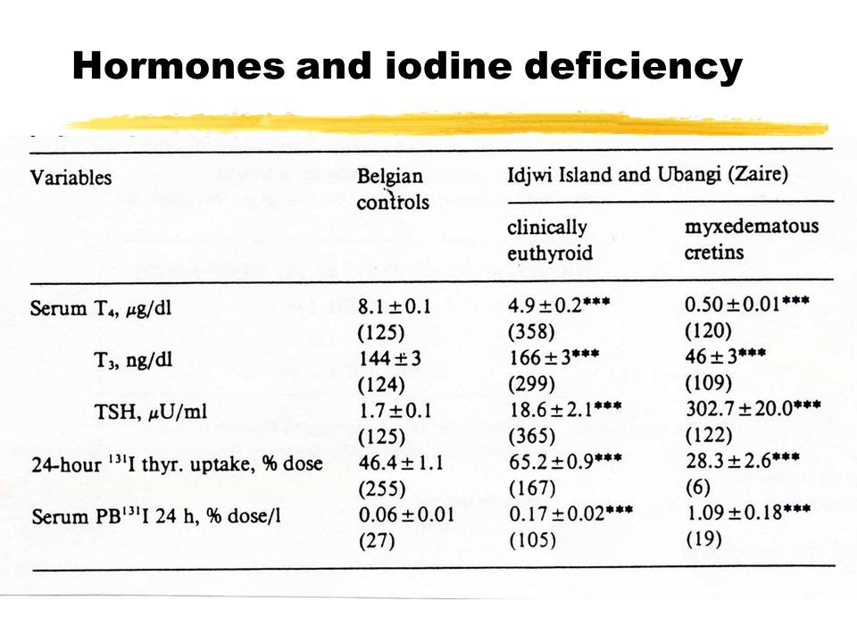 Hormones and iodine deficiency