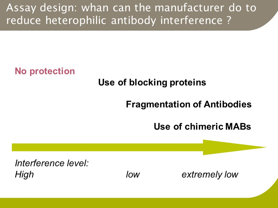 Assay design: whan can the manufacturer do to reduce heterophilic antibody interference ? No protection Use of blocking proteins Fragmentation of Anti