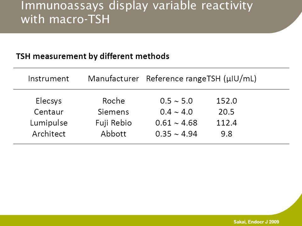 TSH measurement by different methods InstrumentManufacturerReference rangeTSH (µIU/mL) ElecsysRoche0.5  5.0152.0 CentaurSiemens0.4  4.020.5 Lumipuls