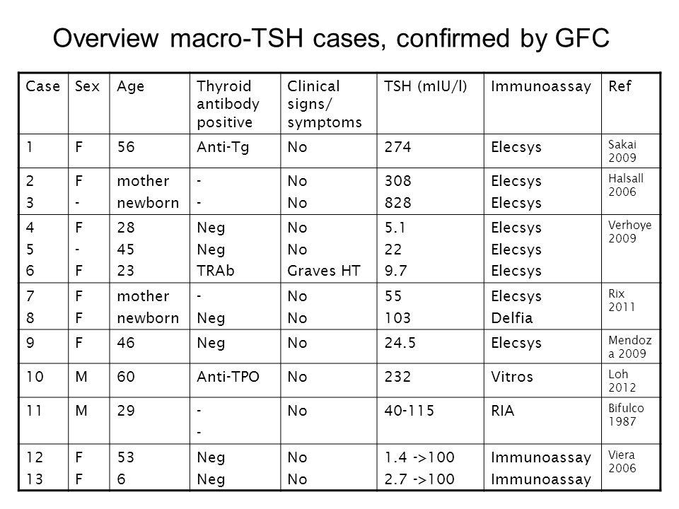 CaseSexAgeThyroid antibody positive Clinical signs/ symptoms TSH (mIU/l)ImmunoassayRef 1F56Anti-TgNo274Elecsys Sakai 2009 2323 F-F- mother newborn ---