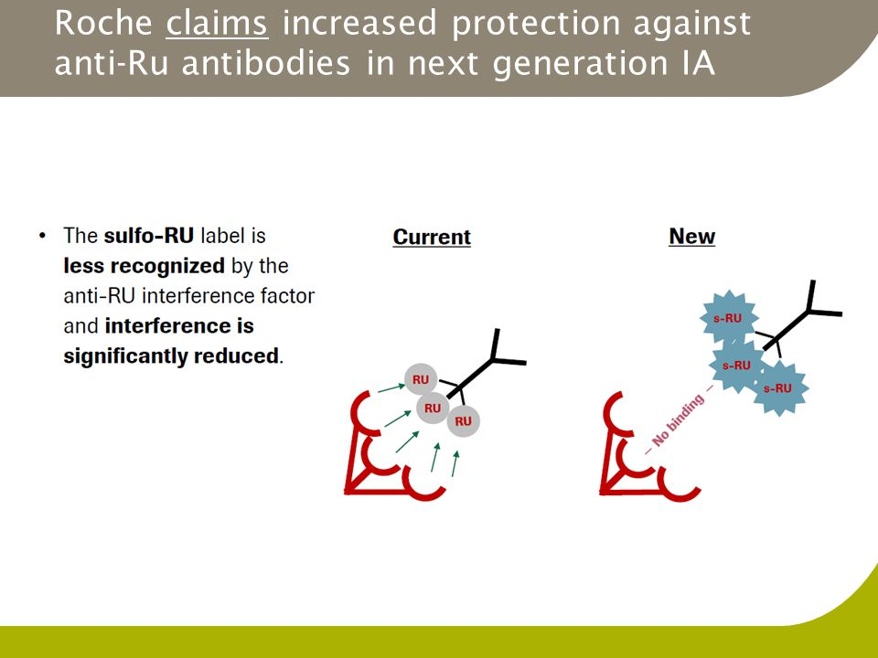 Roche claims increased protection against anti-Ru antibodies in next generation IA